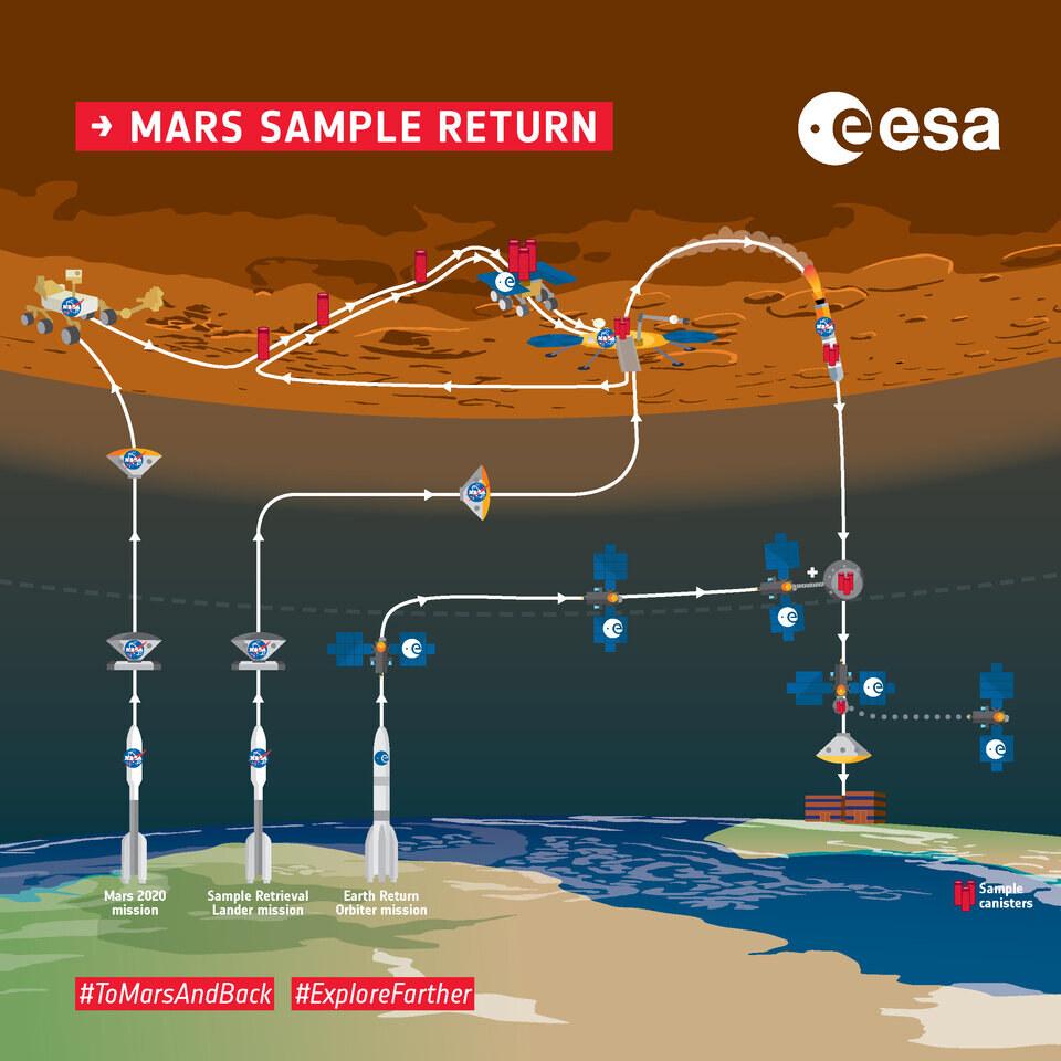 Infográfico de visão geral da visão geral do Retorno da Amostra de Marte