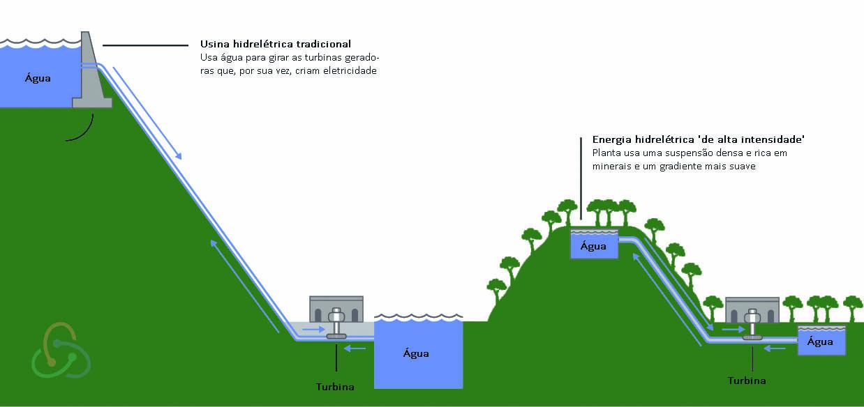 Colinas do Reino Unido podem ser usadas como 'baterias' de energia