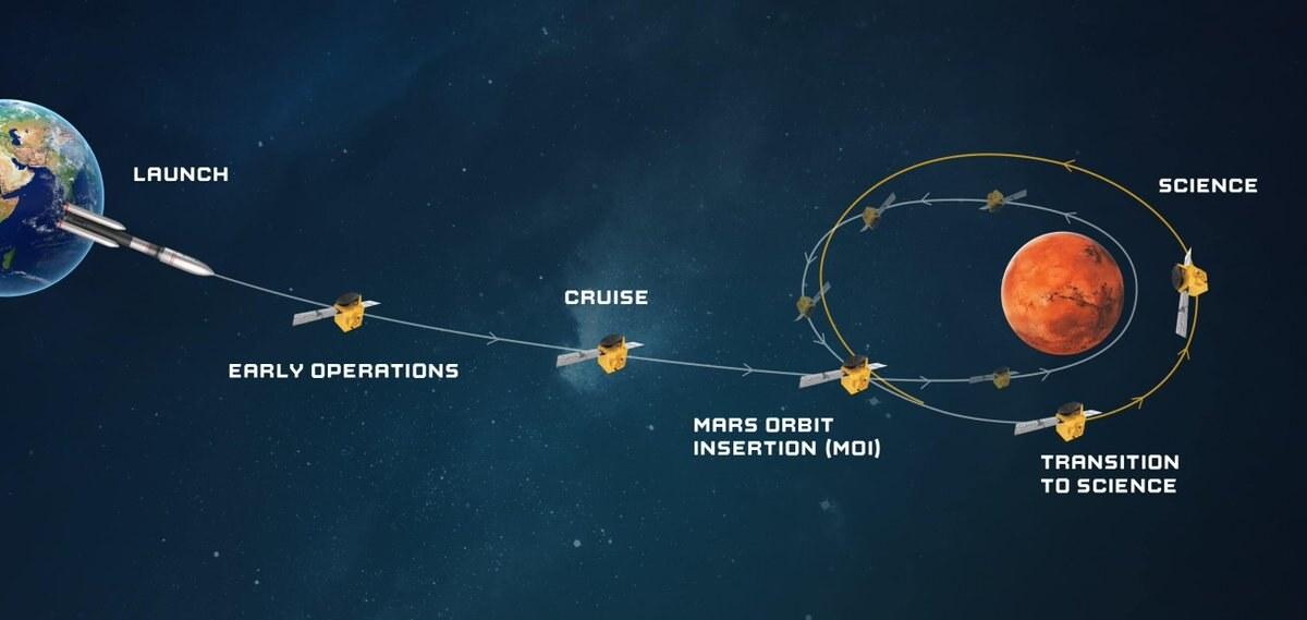 Cobertura ao vivo: Chegada do orbitador Hope dos Emirados Árabes Unidos em Marte